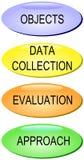 De Evaluatie van prestaties Stock Afbeeldingen