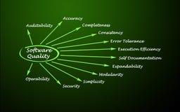 De Factoren van de softwarekwaliteit stock illustratie