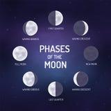 De fasen van de maan over de nachthemel met sterren Stock Foto's