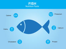 De feiten van de vissenvoeding, vissen met informatie, vissenvector Stock Afbeeldingen