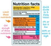 De feiten van de voeding royalty-vrije illustratie