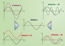 De functies green.eps van de sinus Stock Foto