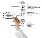 De gegevens verwerkende diensten van de wolk stock afbeelding