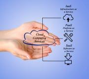 De gegevens verwerkende diensten van de wolk Royalty-vrije Stock Fotografie