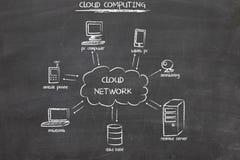 De gegevensverwerkingsdiagram van de wolk Royalty-vrije Stock Afbeeldingen