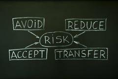 De grafiek van de het beheersstroom van het risico Stock Fotografie
