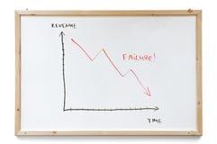 De grafiek van de mislukking stock foto