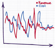 De Grafiek van de winstopbrengst Stock Foto