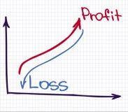 De Grafiek van de winstopbrengst Stock Afbeeldingen