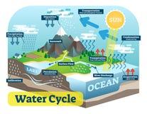 De grafische regeling van de watercyclus, vector isometrische illustratie Stock Fotografie