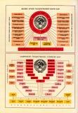 De högsta organen av statlig makt av USSR och dentillstånd strukturen av USSR arkivbilder