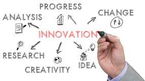 De hand schetst beste innovatiesleutelwoorden op een whiteboard Royalty-vrije Stock Fotografie