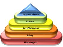 De hiërarchie van Maslow van behoeften Royalty-vrije Stock Fotografie