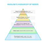 De hiërarchie van Maslow van behoeften Stock Afbeelding