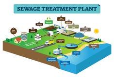 De infographic vectorillustratie van de behandelings van afvalwaterinstallatie Schoon vuil water vector illustratie