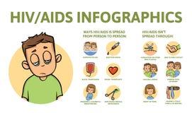 De informatieaffiche van AIDS en HIV met tekst en karakter Vlakke vector geïsoleerde illustratie, vector illustratie