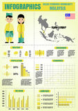 De informatiegrafiek van Maleisië Stock Foto's