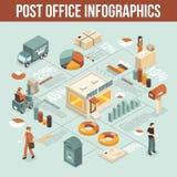 De Isometrische Affiche van Infographic van de postkantoordienst stock illustratie