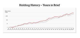 De Jaren van het bedrijf in korte grafiek Stock Foto