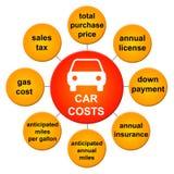 De kosten van de auto Stock Foto's