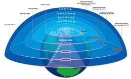De lagen van de atmosfeer stock illustratie