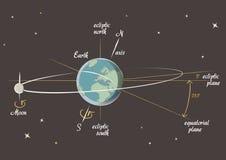 De les van de astronomie: de aarde en de Maan Stock Foto's