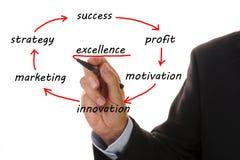 De marketing van de grafiek succes