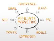 De Marketing van het filiaal royalty-vrije illustratie