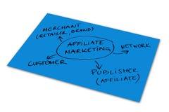 De Marketing van het filiaal Stock Afbeelding