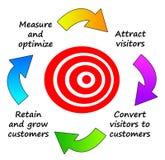 De marketing van het Web Royalty-vrije Stock Afbeeldingen