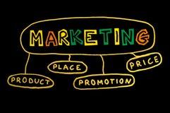 De Marketing van Word stock afbeeldingen
