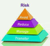 De Middelen van de risicopiramide vermijden verminderen leiden stock illustratie