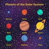 De Namen van de Planeten Royalty-vrije Stock Fotografie