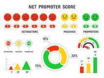 De netto formule van de promotorscore NPS-schaal, bevordering marketing noteren en promotie het opleveren geïsoleerde groepswerk  stock illustratie