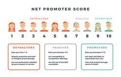 De netto formule van de promotorscore voor netwerk marketing Vector infographic nps geïsoleerd op witte achtergrond stock illustratie