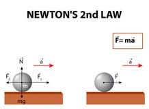 De Newton la loi en second lieu Image stock