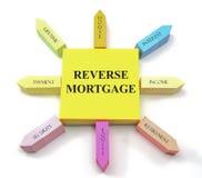 De omgekeerde Zon van Hypotheek Kleverige Nota's Stock Foto's