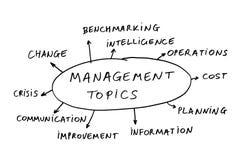 De onderwerpen van het beheer Stock Foto