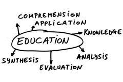 De onderwerpen van het onderwijs royalty-vrije stock afbeeldingen