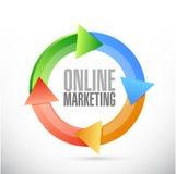 de online marketing illustratie van het cyclusteken stock illustratie