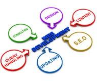 De ontwikkeling van het Web Royalty-vrije Stock Afbeeldingen