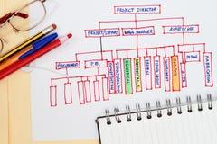 De organisatie van het project Stock Afbeelding