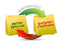 De organisatorische cyclus van het succesdiagram Stock Afbeelding