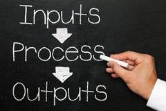 De output, het bord of het bord van het inputproces met hand royalty-vrije stock fotografie