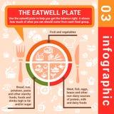 De plaat van het Infographicconcept eatwell Stock Afbeelding