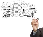 De raad van het tekeningsidee van bedrijfsproces Stock Foto