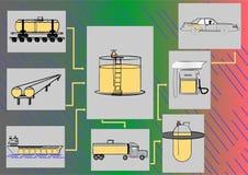 De regeling van vervoersbrandstoffen. Stock Afbeeldingen