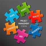 De regelingsconcept van het projectleidingsdiagram Stock Foto's