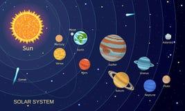 De ruimteachtergrond van het zonnestelselconcept, vlakke stijl vector illustratie