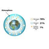 De samenstelling van de atmosfeer Stikstof, kooldioxide, zuurstof Infographics Vectorillustratie op geïsoleerde achtergrond vector illustratie
